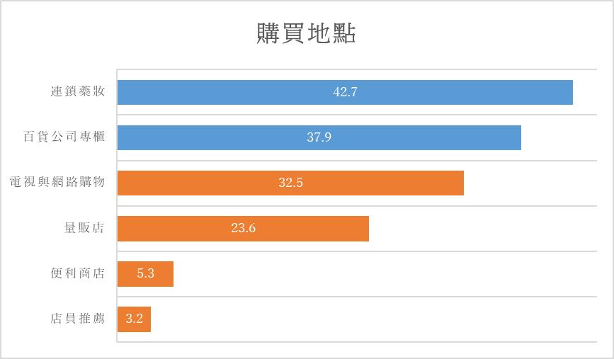 台灣女性購買化妝品地點