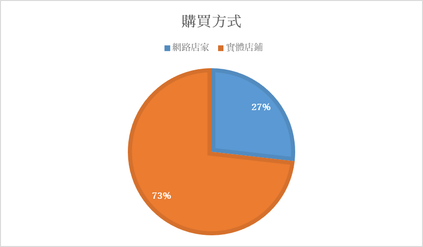台灣女性化妝品購買方式
