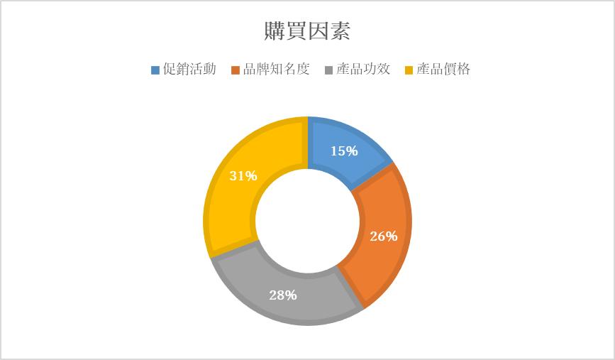 台灣女性化妝品購買因素