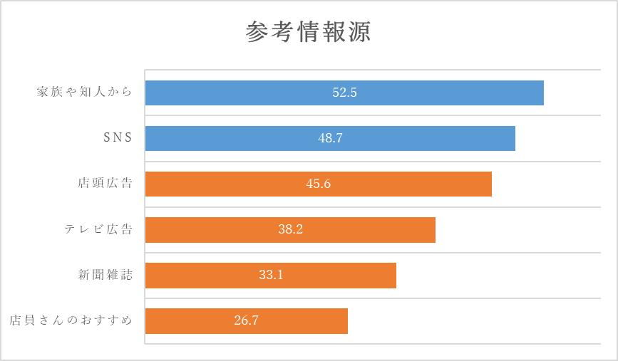台灣女性購買化妝品資訊管道