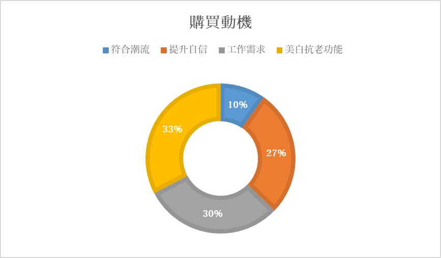 台灣女性化妝品購買動機